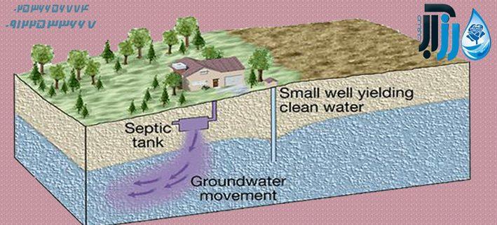 آلوده کننده آب