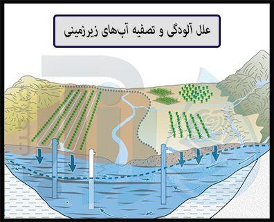 تصفیه آبهای زیرزمینی