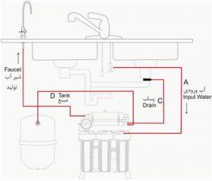 درباره آب آشامیدن و دستگاه تصفیه آب خانگی